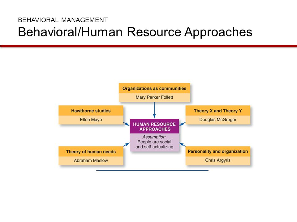 BEHAVIORAL MANAGEMENT Behavioral/Human Resource Approaches