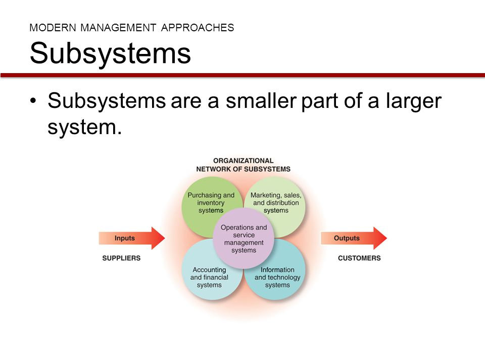 MODERN MANAGEMENT APPROACHES Subsystems