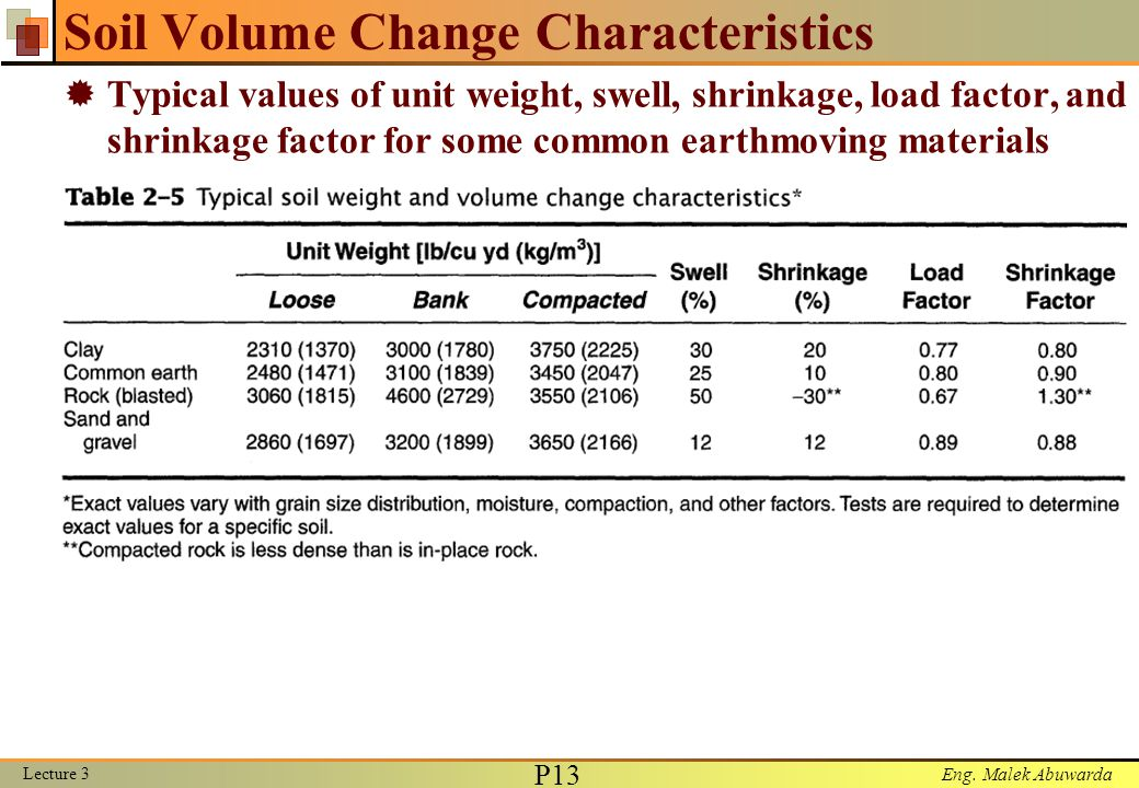 Lecture 3 earthmoving materials ppt video online download for Soil unit weight