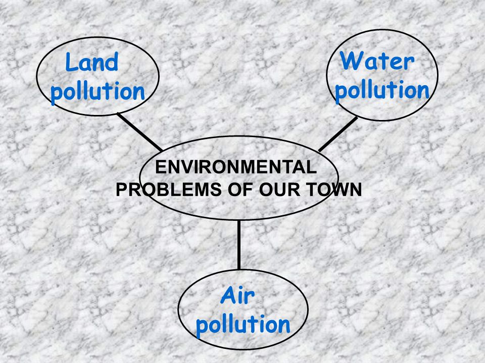Water pollution Land pollution Air pollution