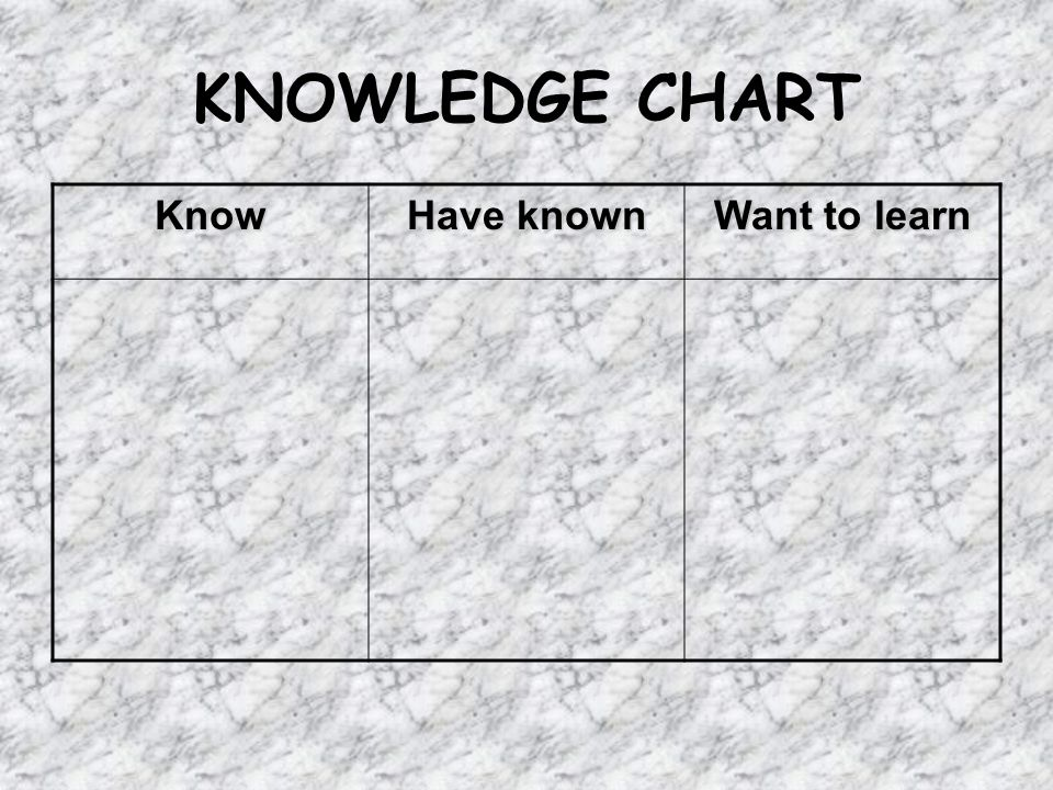 KNOWLEDGE CHART Know Have known Want to learn