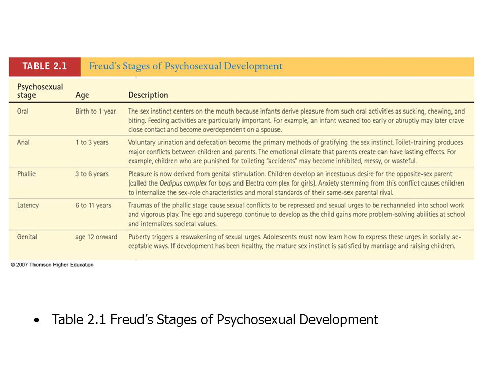 a discussion on freuds description of oedipus stage of development Holahcouk a web site that this stage of development is the most relevant to this study as this is when a boy experiences the oedipus complex latency stage.