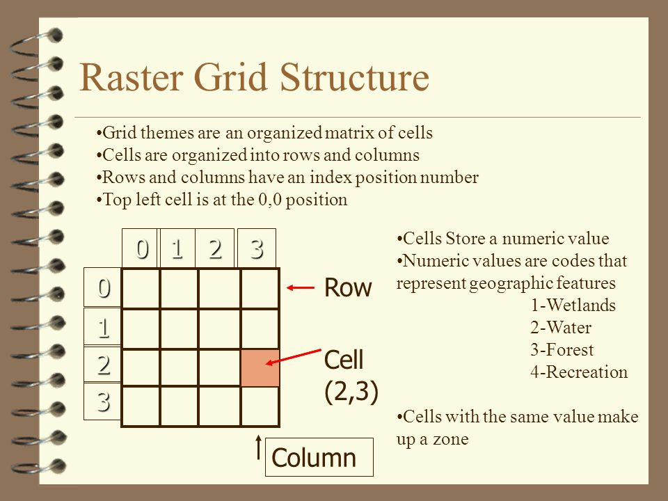 Raster Grid Structure Row Column Cell (2,3)