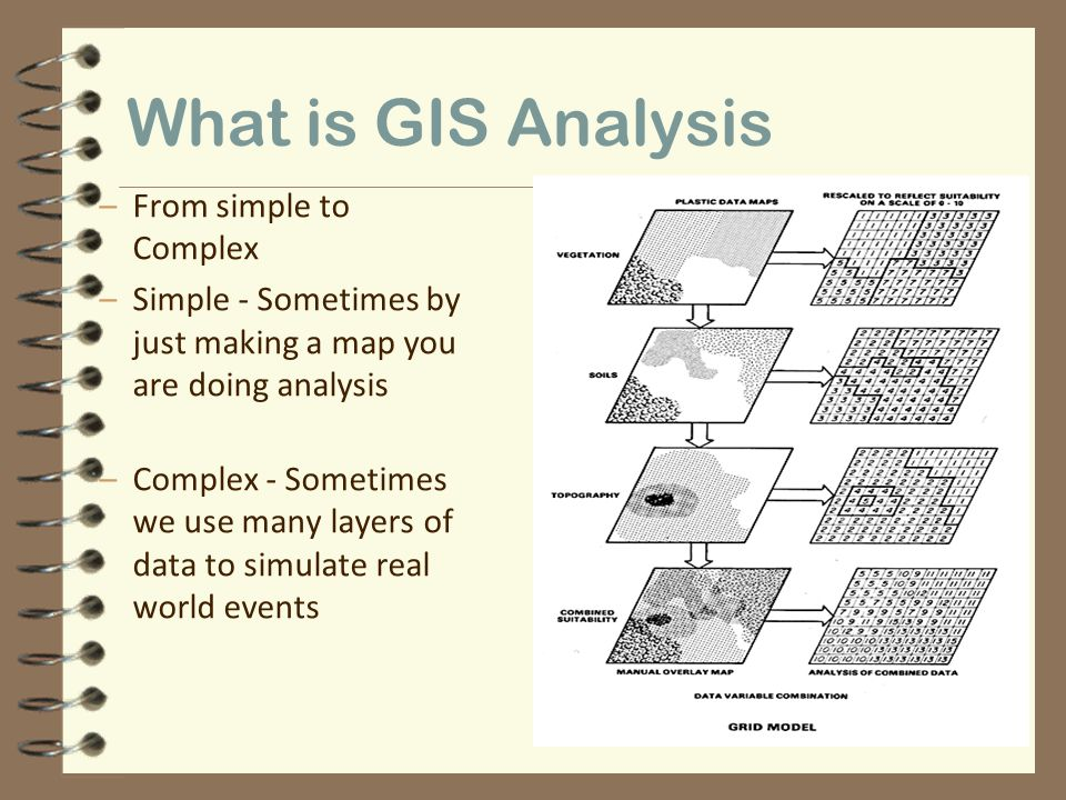 What is GIS Analysis From simple to Complex