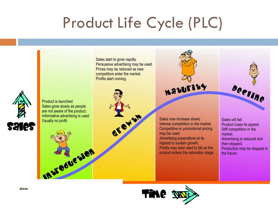 product life cycle of the mp3 player Sony product life cycle case about company: the sony name was made by consolidating sonus, the first latin for sonic, meaning sound, with sonny, signifying little size, or an energetic kid it was decided to be sony, so that is the same in any language.