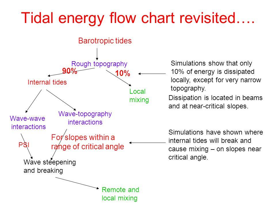25 tidal energy flow chart - Tide Flow Chart