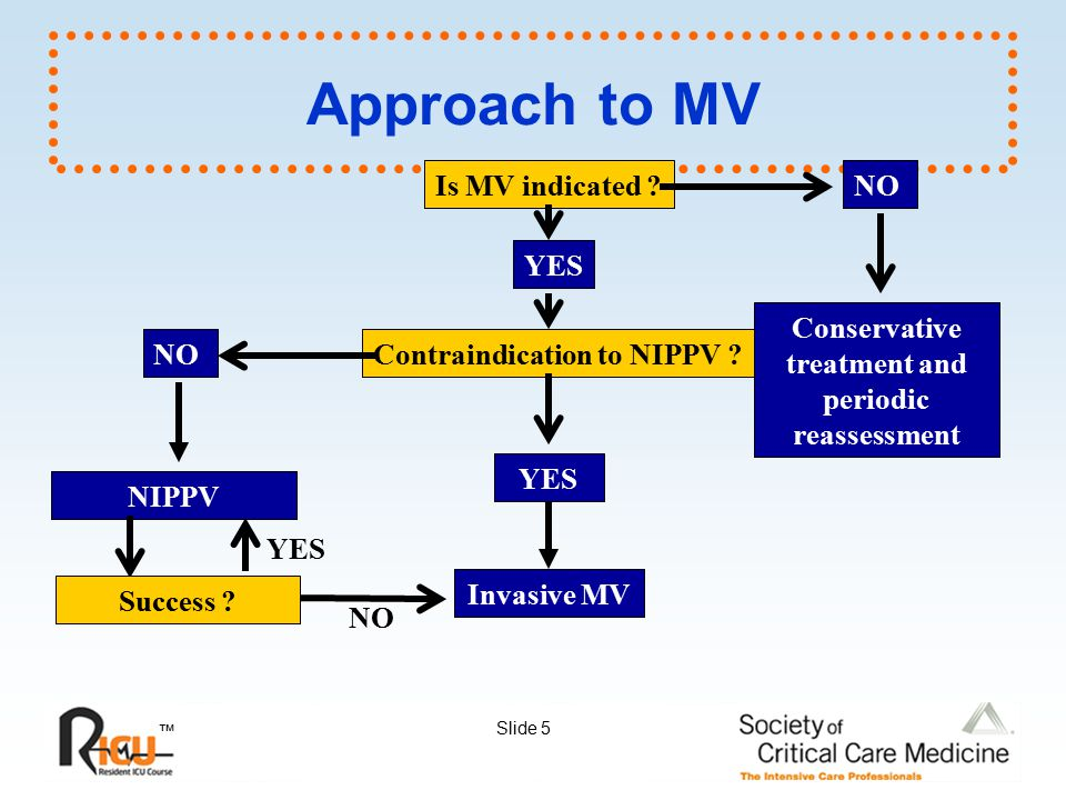 Approach to MV Is MV indicated NO YES