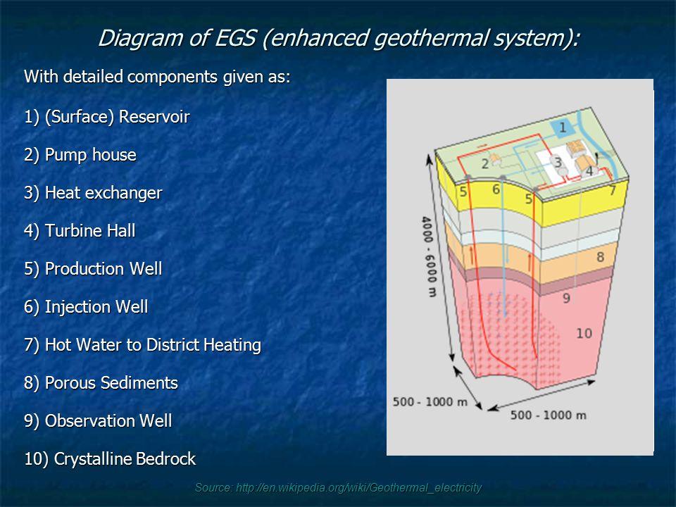 Diagram of EGS (enhanced geothermal system):