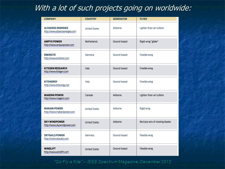 With a lot of such projects going on worldwide: