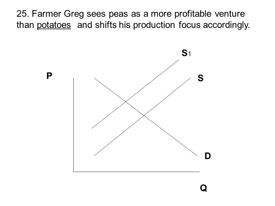 25. Farmer Greg sees peas as a more profitable venture than potatoes and shifts his production focus accordingly.