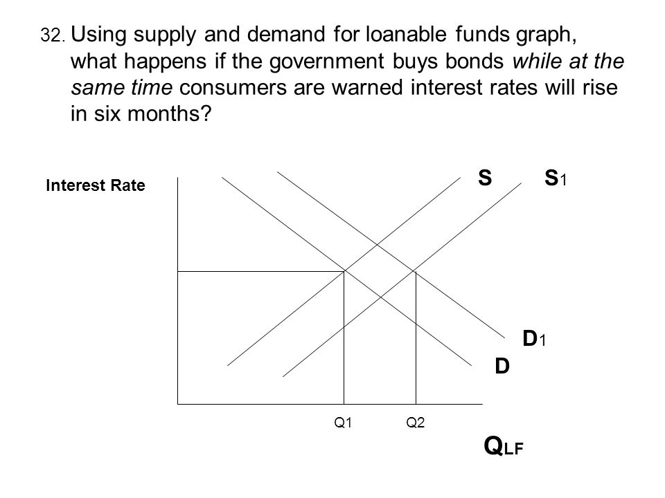 32. Using supply and demand for loanable funds graph,
