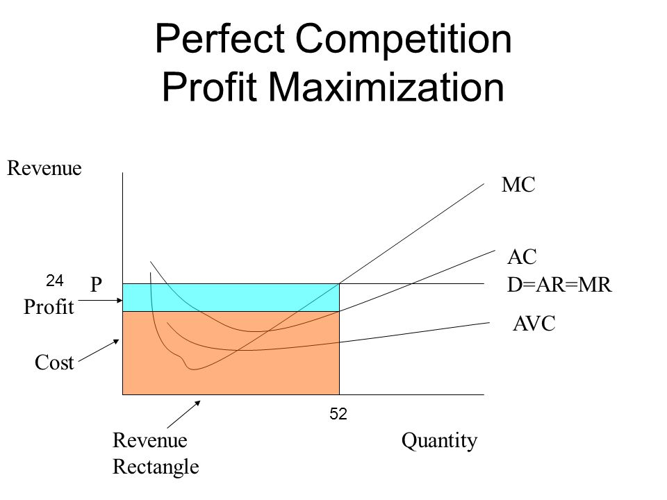 Perfect Competition Profit Maximization