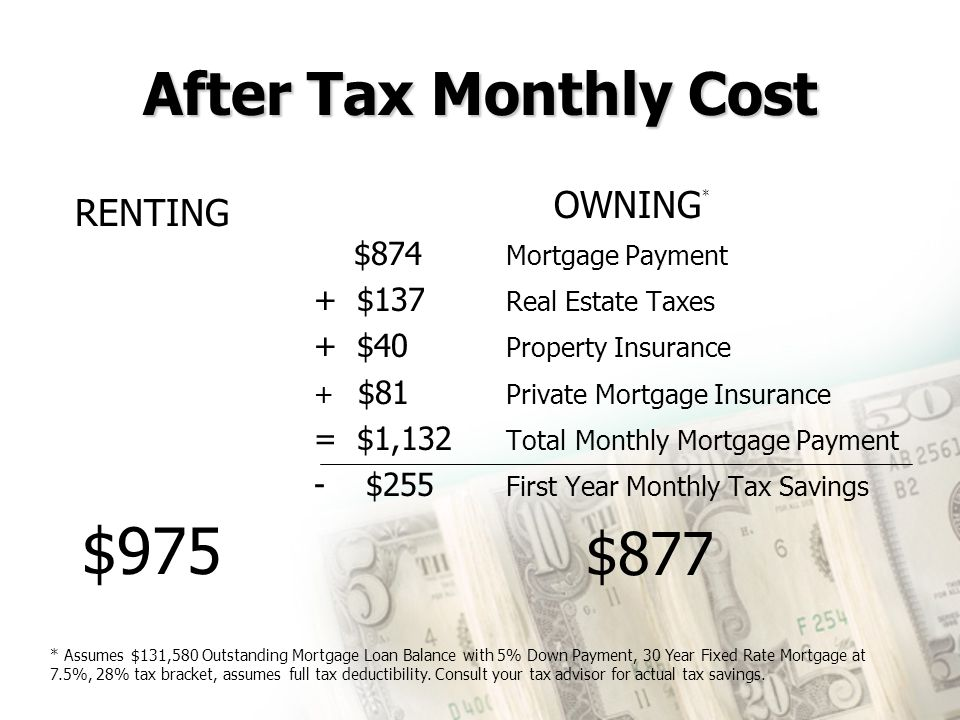 $975 After Tax Monthly Cost OWNING* RENTING $877 $874 Mortgage Payment