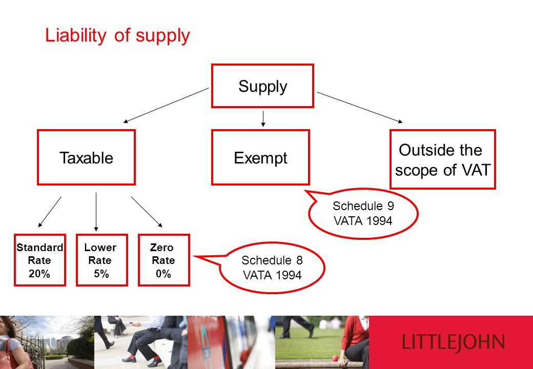 Liability of supply Supply Taxable Exempt Outside the scope of VAT