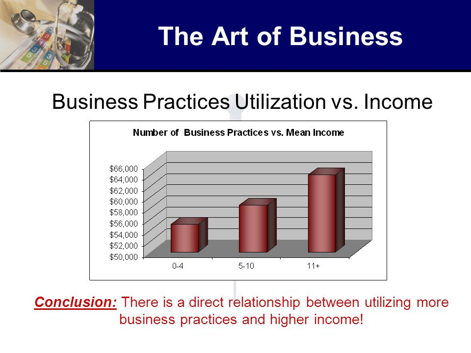 The Art of Business Business Practices Utilization vs. Income