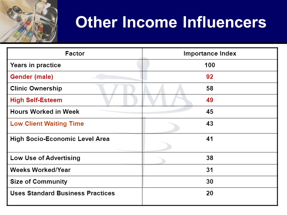 Other Income Influencers