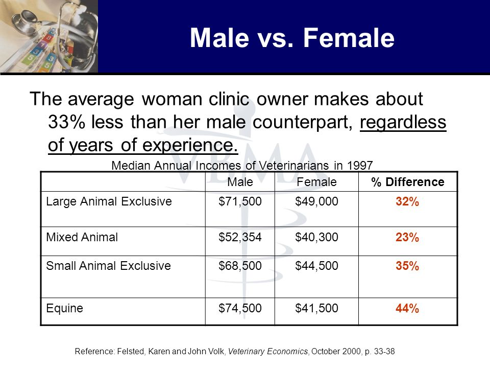 Male vs. Female The average woman clinic owner makes about 33% less than her male counterpart, regardless of years of experience.