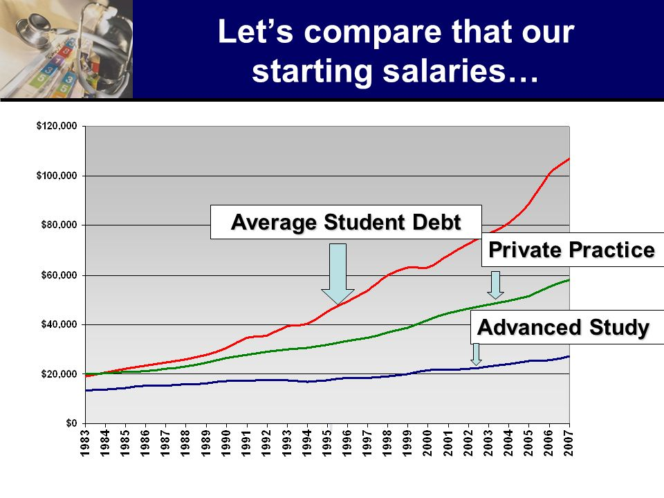 Let's compare that our starting salaries…