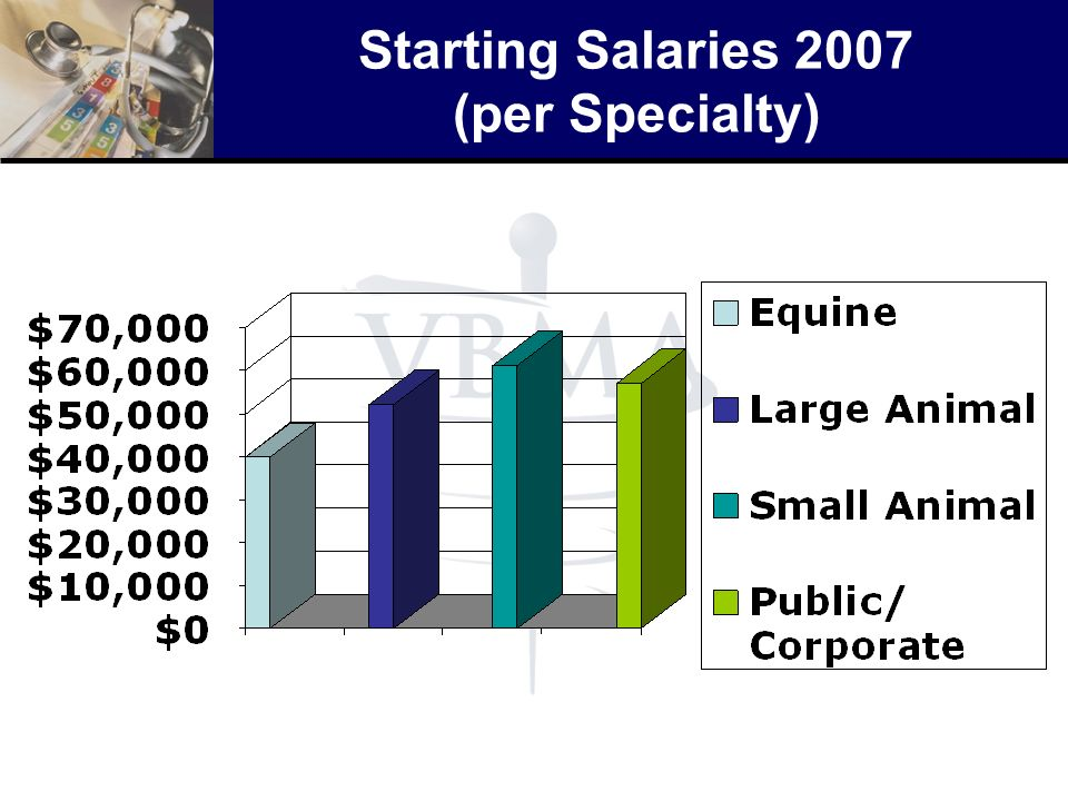 Starting Salaries 2007 (per Specialty)