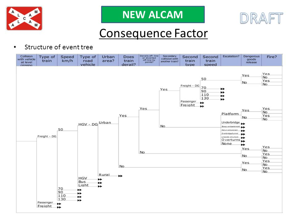 NEW ALCAM DRAFT Consequence Factor Structure of event tree