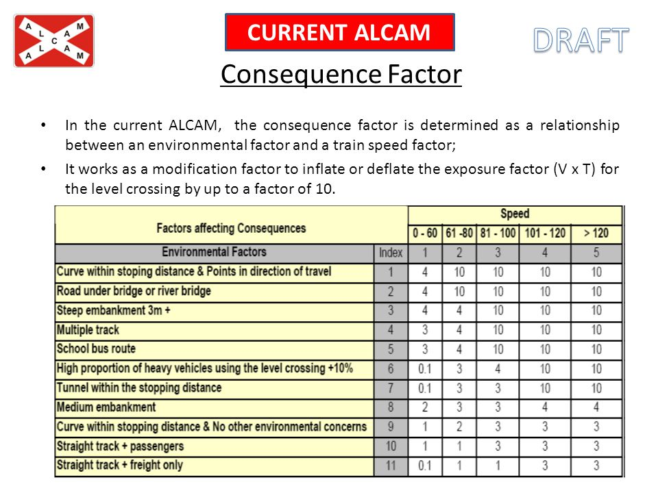 DRAFT Consequence Factor CURRENT ALCAM
