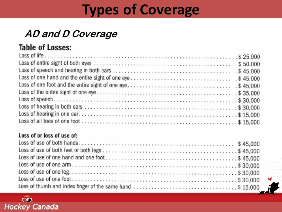 Types of Coverage AD and D Coverage