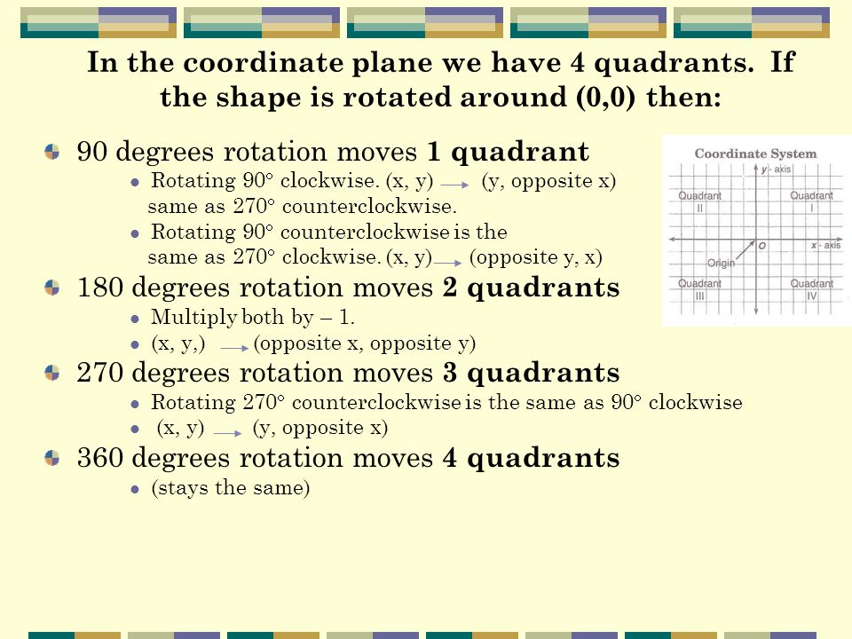 90 degrees rotation moves 1 quadrant