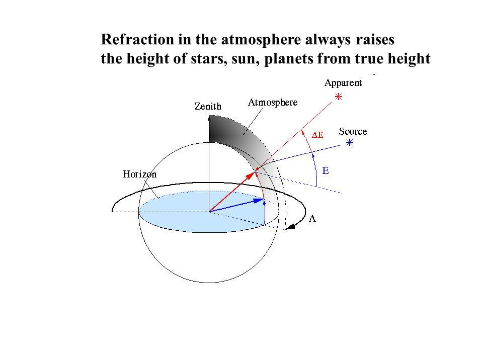Refraction in the atmosphere always raises