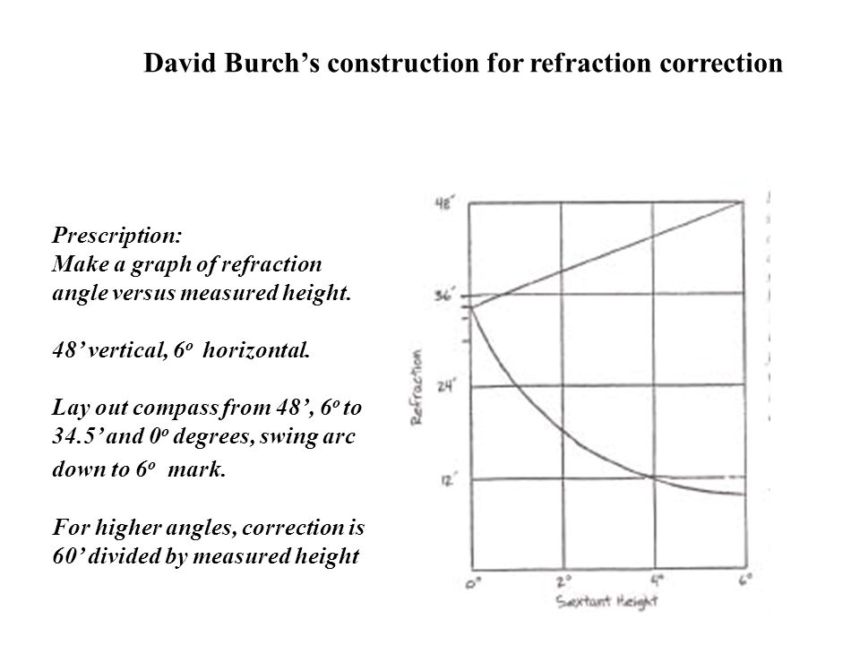 David Burch's construction for refraction correction