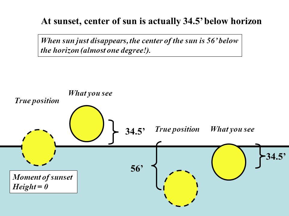 At sunset, center of sun is actually 34.5' below horizon