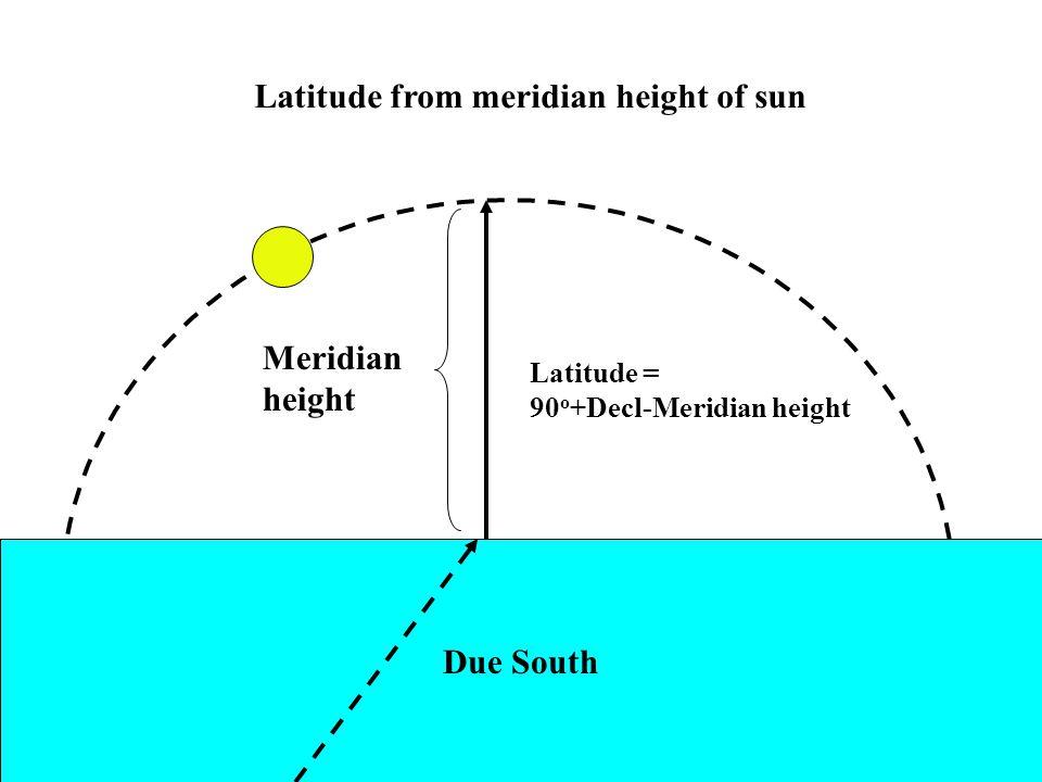 Latitude from meridian height of sun