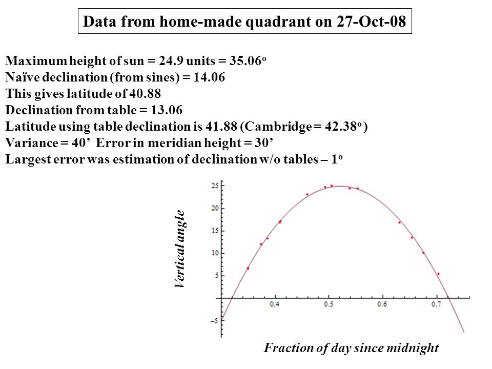 Data from home-made quadrant on 27-Oct-08