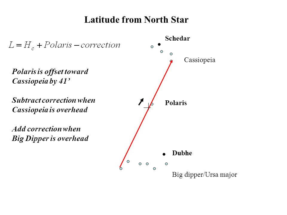 Latitude from North Star