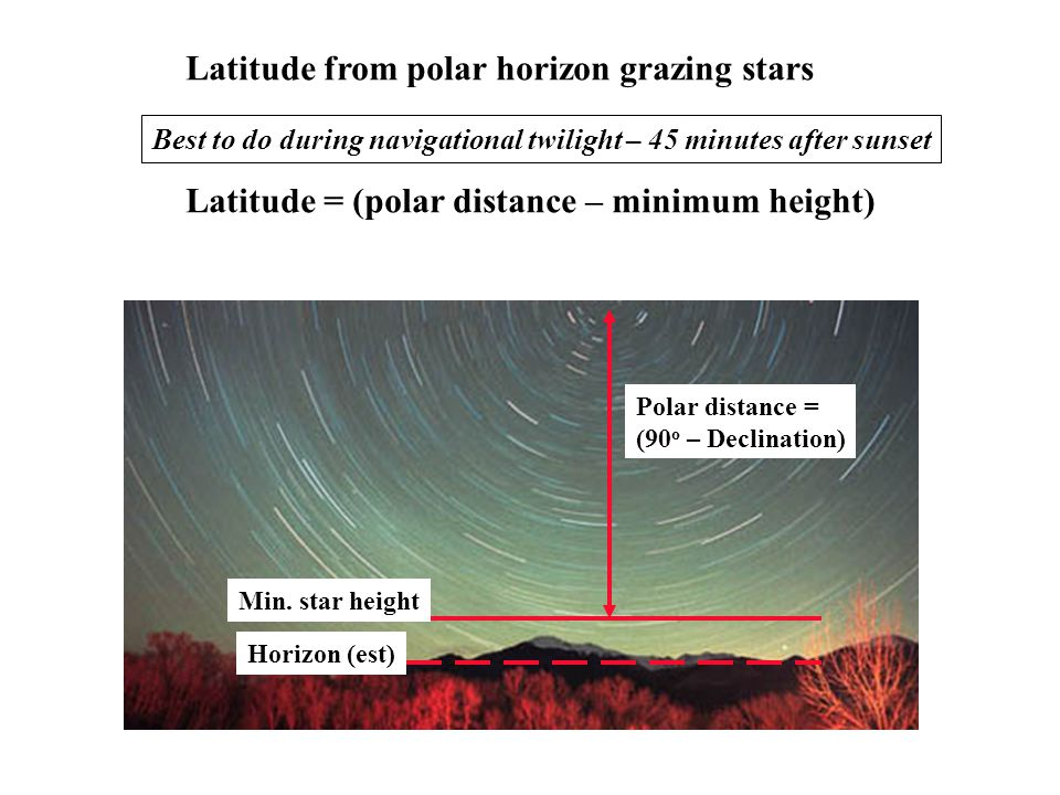 Latitude from polar horizon grazing stars