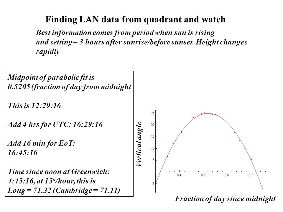 Finding LAN data from quadrant and watch