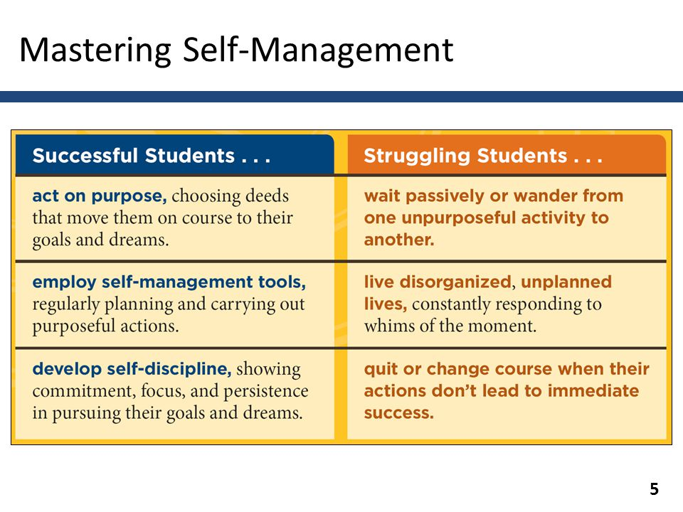 Chapter 4: Mastering Self-management