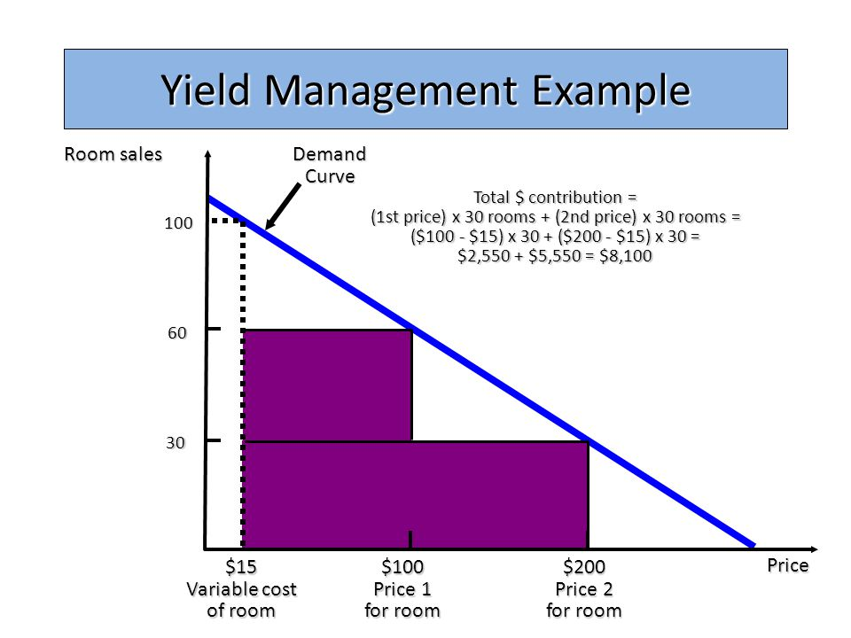 Hotel Room Yield Management