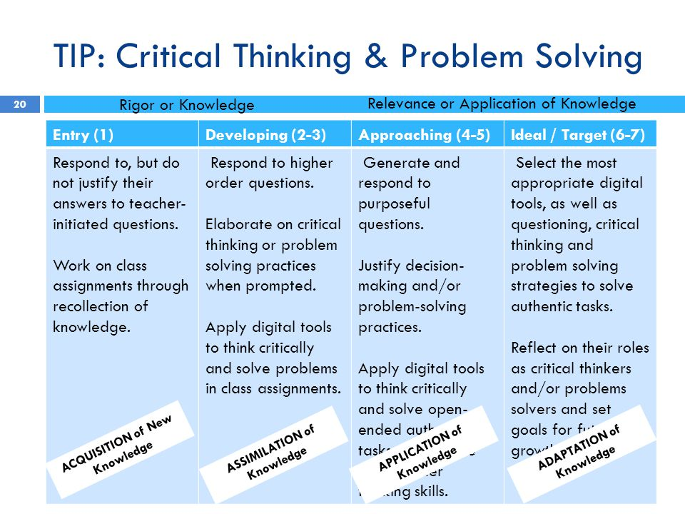 Problems and situations assignment for critical