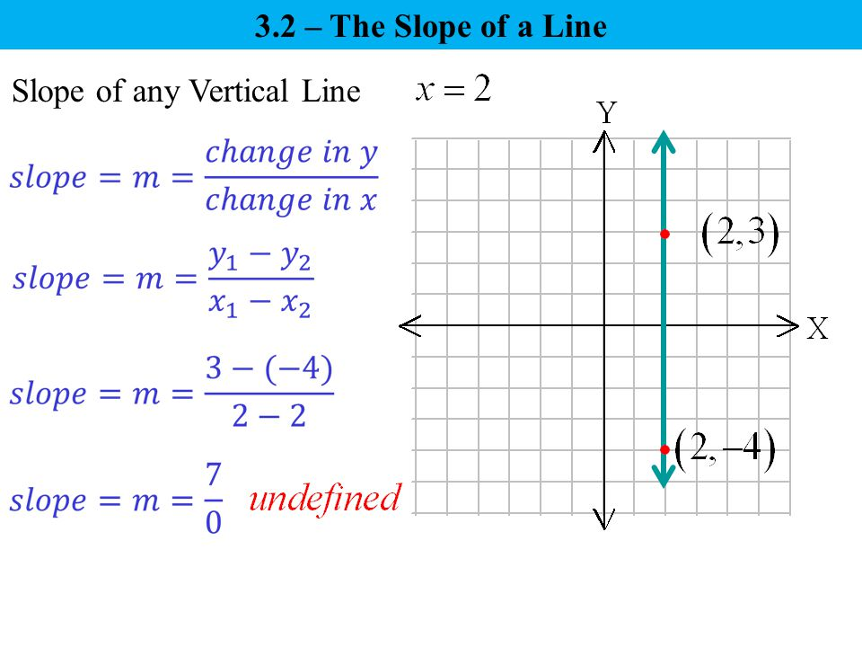 how to change slope of a line