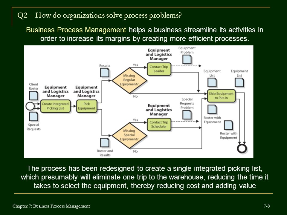 Solving the information flows the ordering process and the inventory management problems in the euro