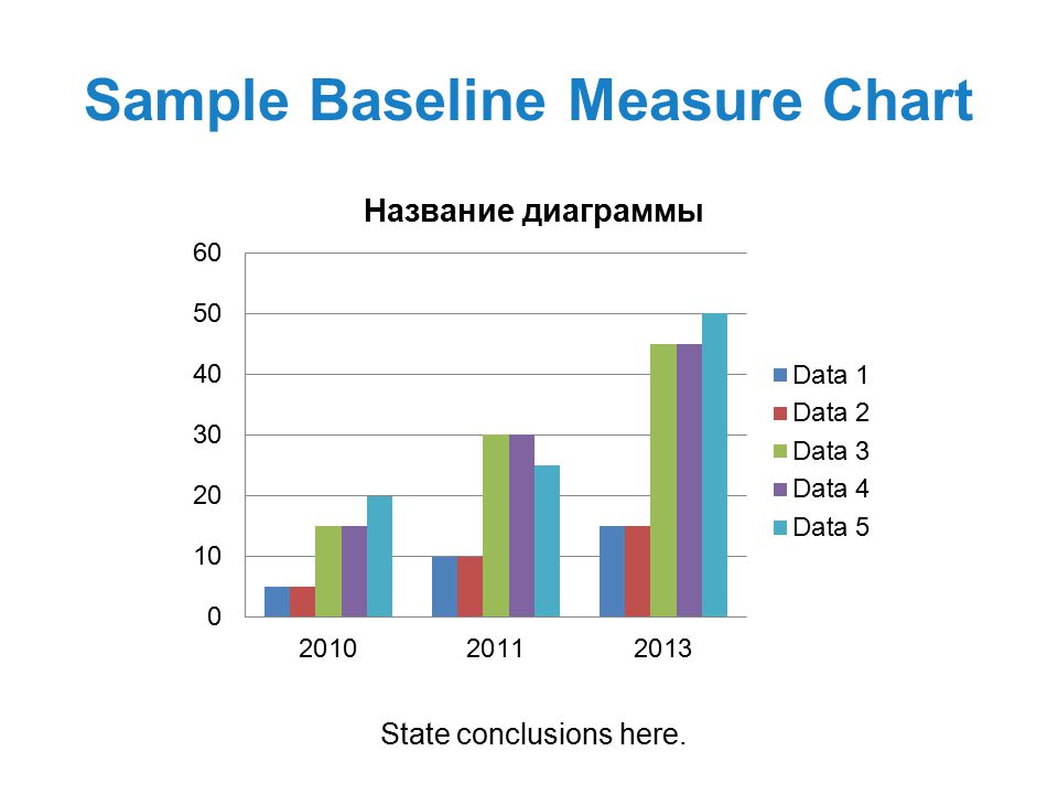 Sample Baseline Measure Chart