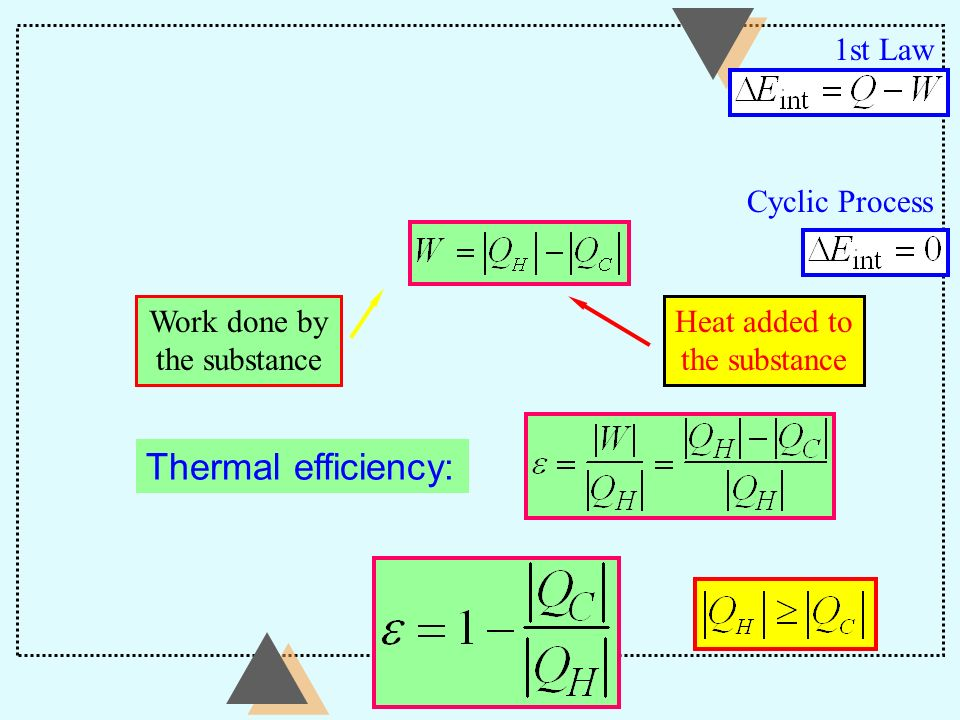 Thermal efficiency: 1st Law Cyclic Process Work done by the substance