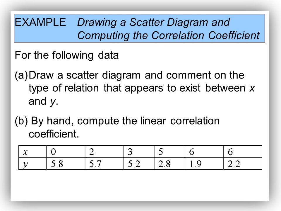 how to draw a scatter diagram