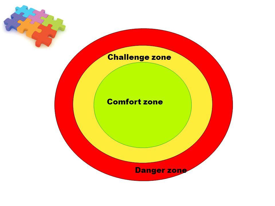 Challenge zone Comfort zone Danger zone