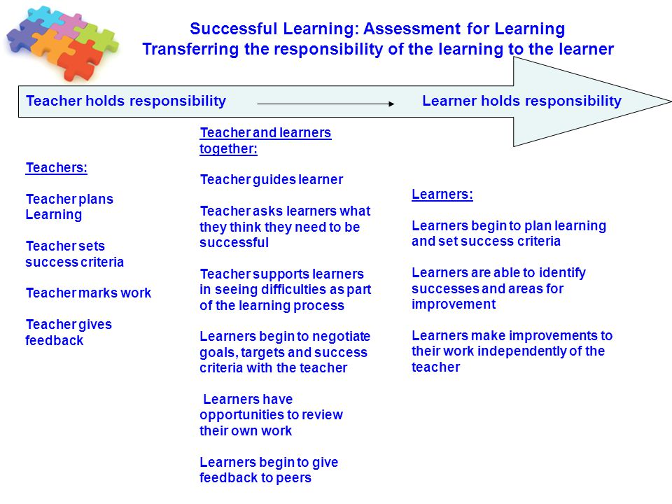 Successful Learning: Assessment for Learning