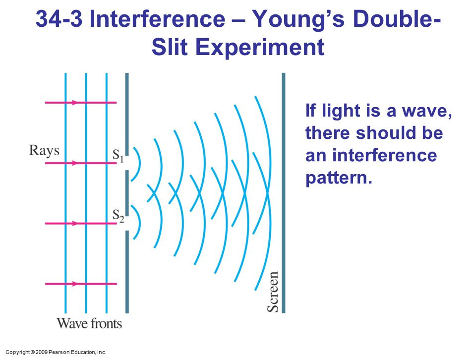 34-3 Interference – Young's Double-Slit Experiment