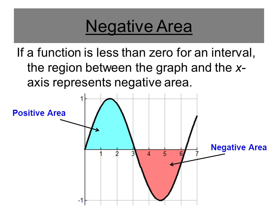 Negative Area If a function is less than zero for an interval, the region between the graph and the x-axis represents negative area.