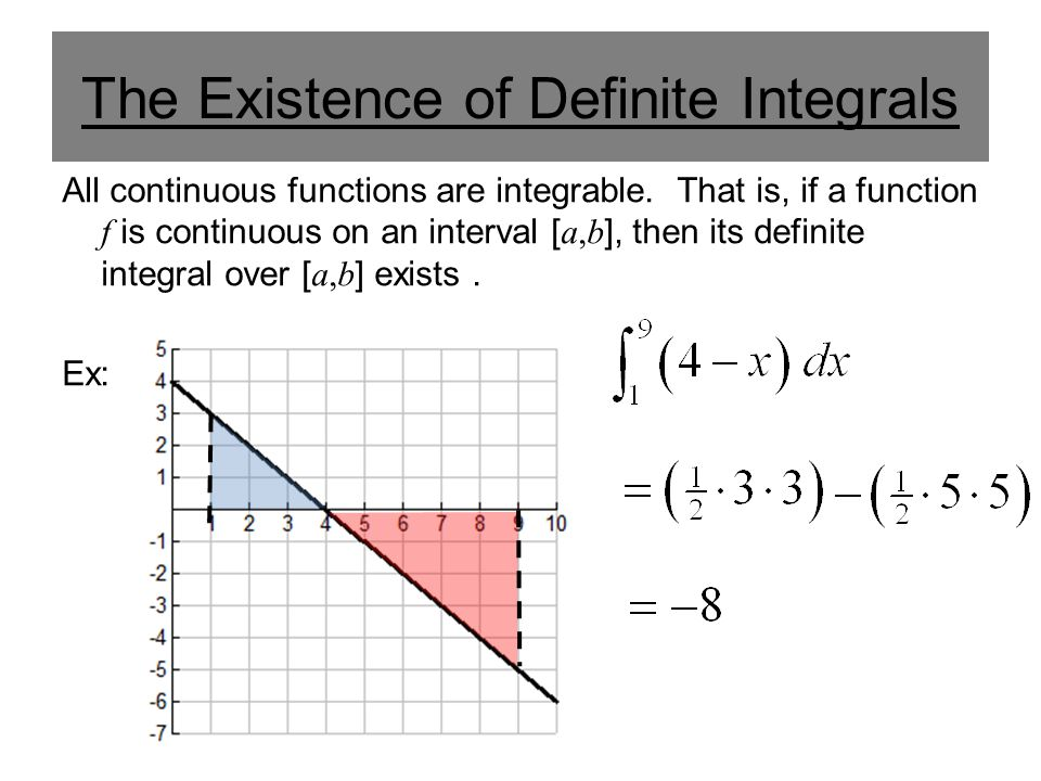 The Existence of Definite Integrals