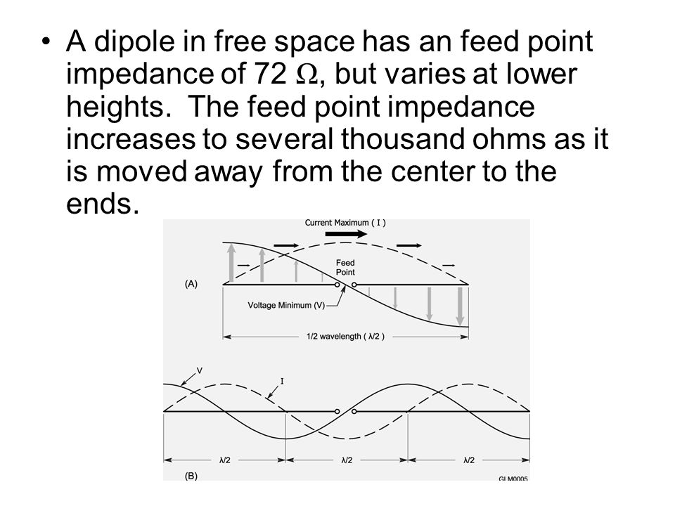 Image Result For Free Space Wave Impedance