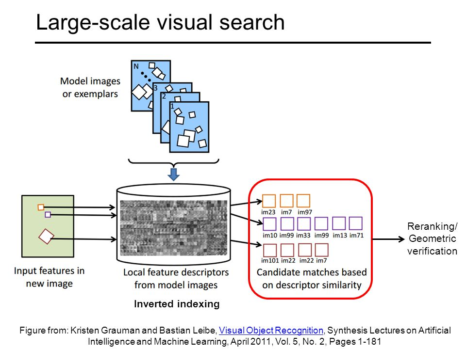 Large-scale visual search